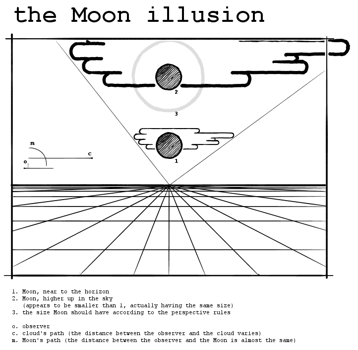 image demonstrating the moon illusion