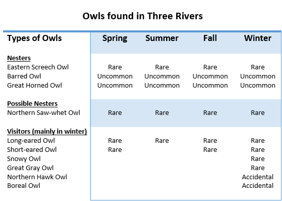 table showing data of owl spottings in three rivers