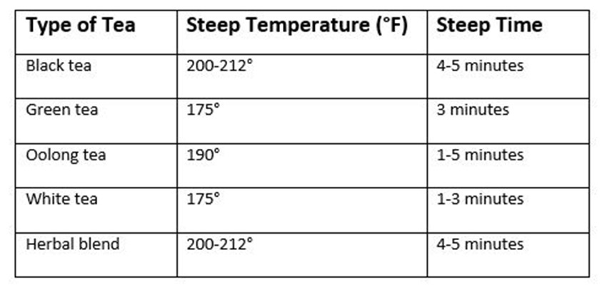 chart of temperatures and time to steep tea